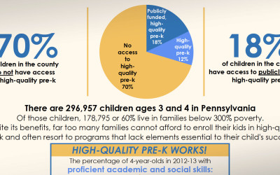 What's the State of Pre-k Where You Live?