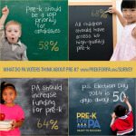 What do PA voters think about pre-k?