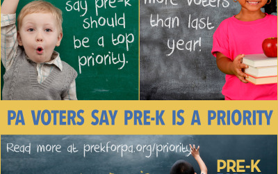 Voters: Pre-k should be a priority for PA